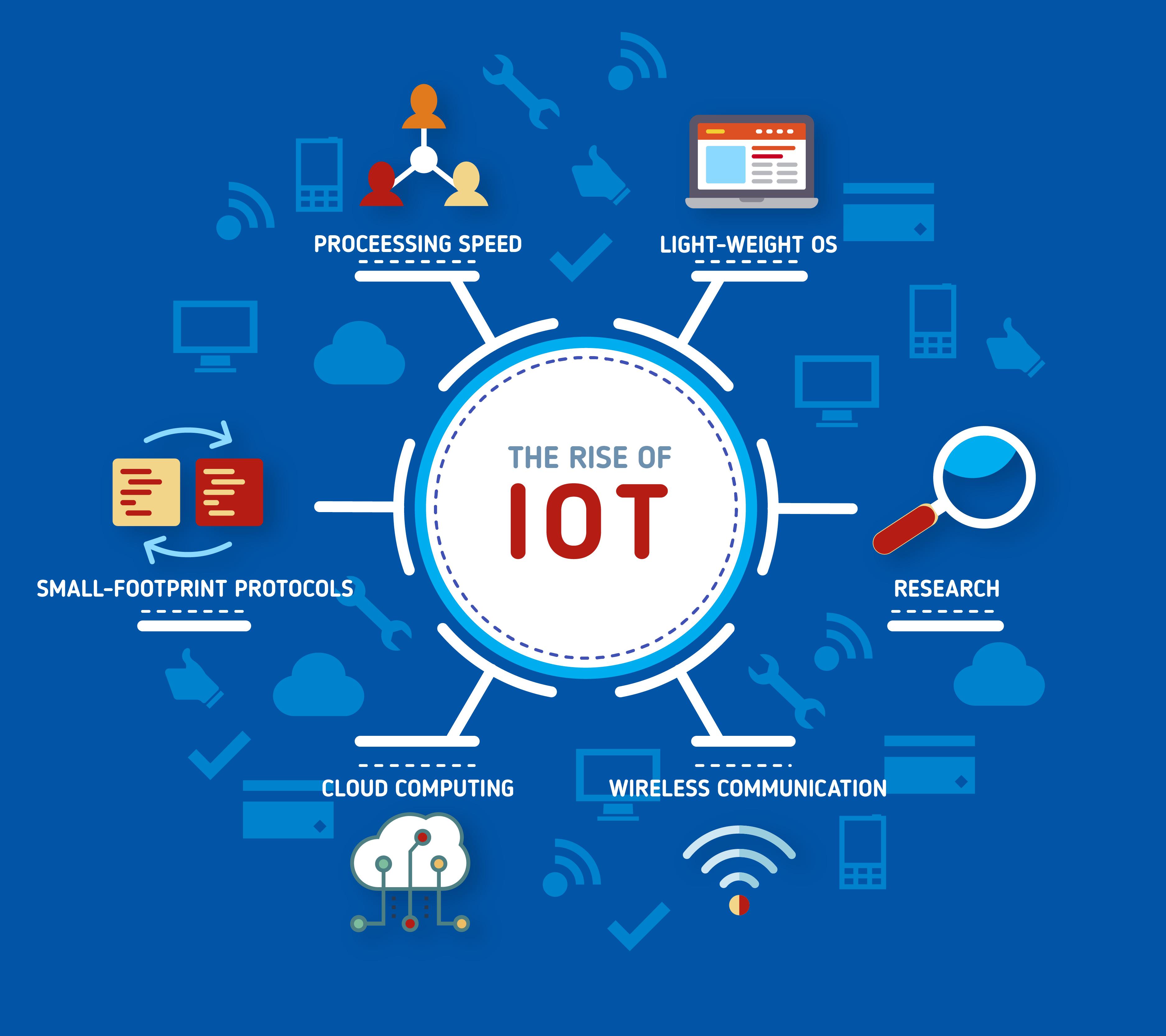 Certified IoT Specialist (CIoTS)